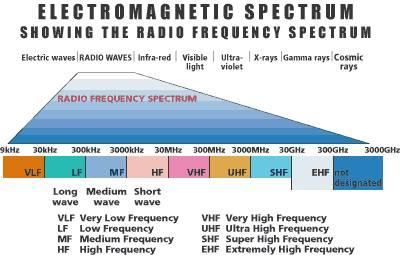 radio_frequency_spectrum